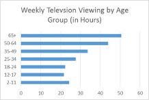 Weekly TV  viewing 4.aspx
