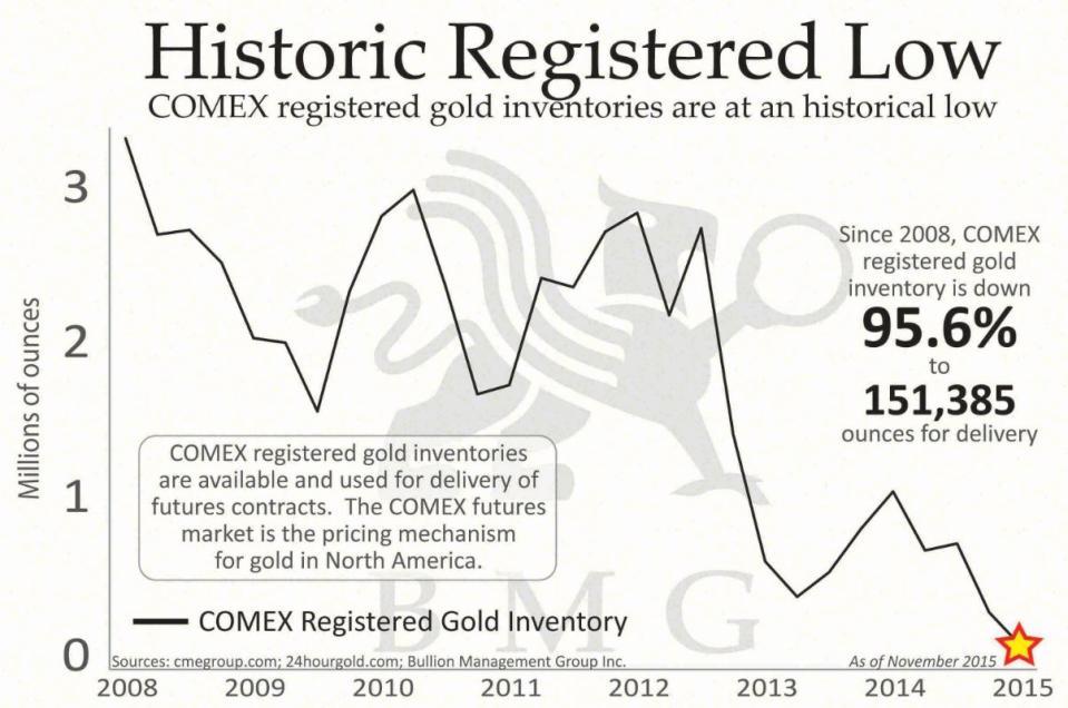 Historic Registered Low