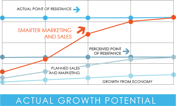 Building Materials Sales Planning