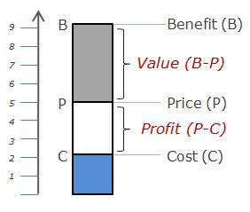 Benefit - Price - Cost