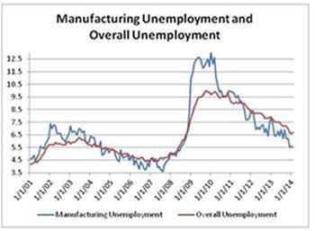 Manufacturing Unemployment.jpg