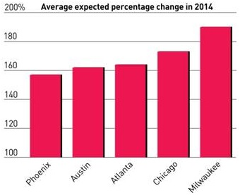 Average expected percentage change.jpg