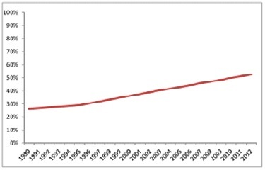 Chinese<br /><br /> Urbanization.jpg