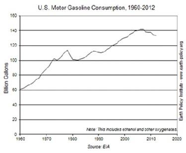 Gas<br /><br /> Consumption.jpg