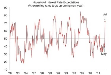 Household Interest Rates Expectations.jpg