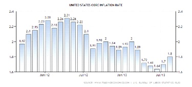 US Core Inflation.jpg