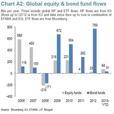 Bond Funds Flows.jpg
