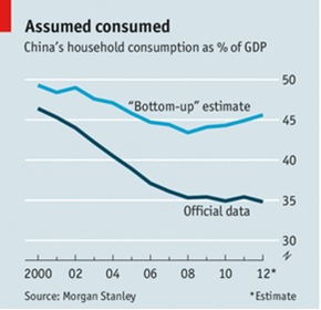 China HH consumption GDP.jpg