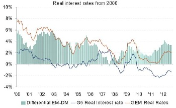 Real Interest Rates.jpg