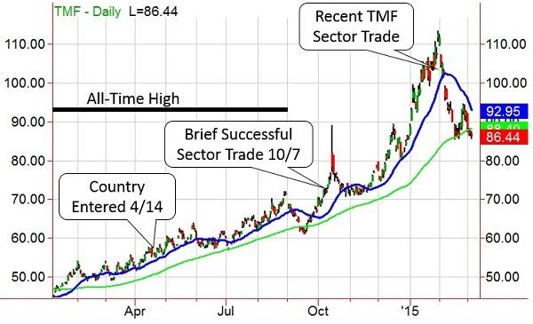 ETF-20150313-Chart-3.jpg