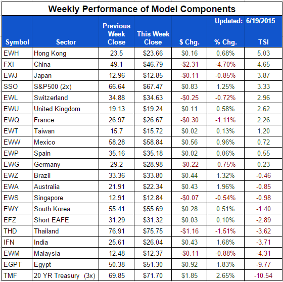 ETF-20150619-Country-Components.png