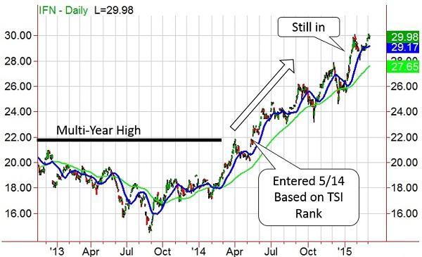 ETF-20150313-Chart-2.jpg