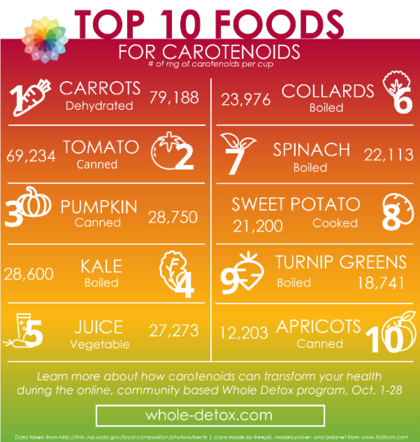 Carotenoid Rich Foods List