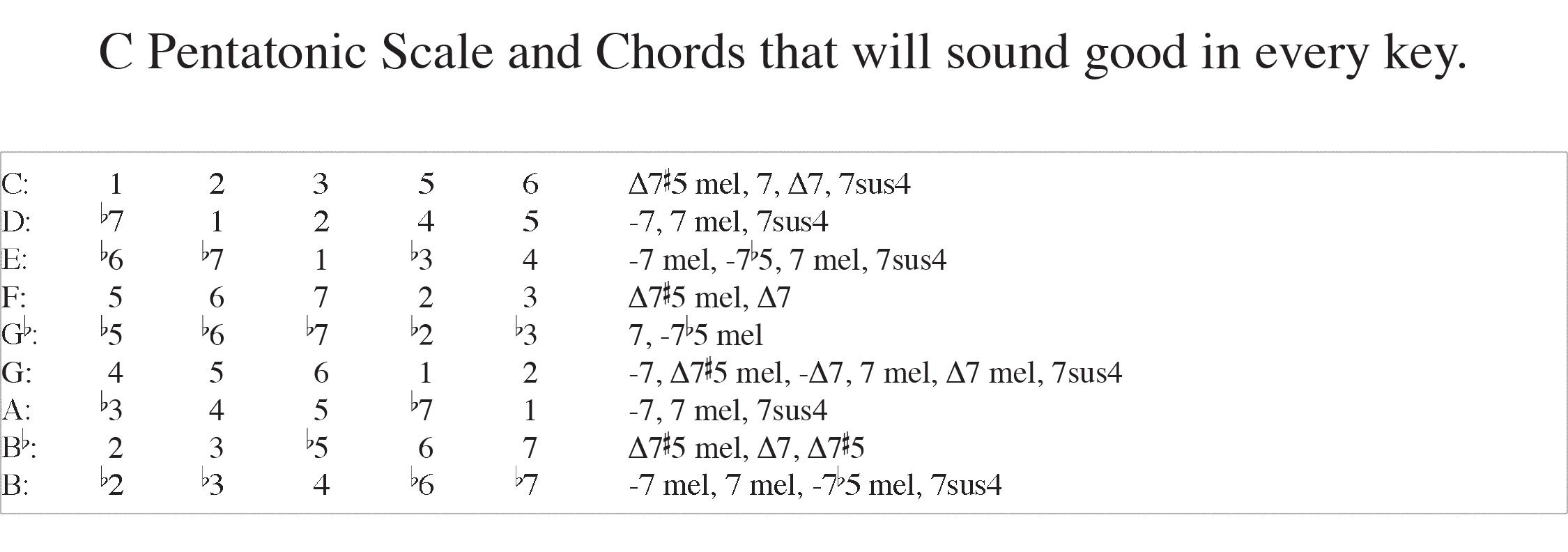 Chord Reharmonization Overview Bruce Arnold Guitarist