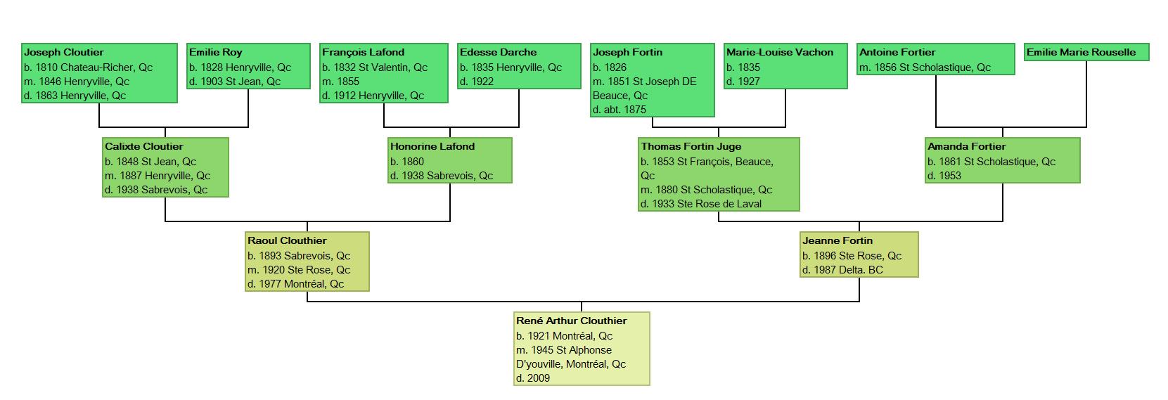 Ancestor Bottom-up