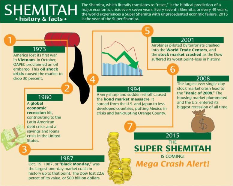 Will the Shemitah Sink the Markets Again? | DualReturns com