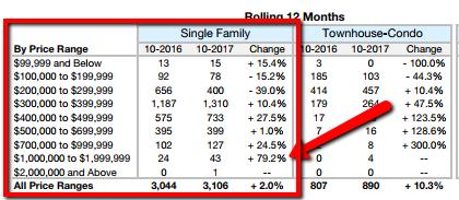 Quarterly Market Report