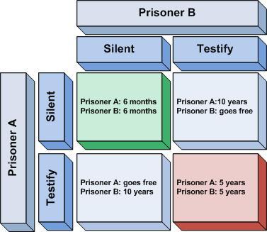 prisonersdilemma1.jpg