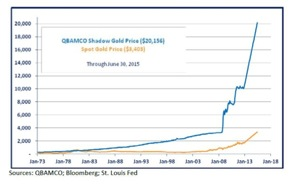 Shadow-Gold-Chart.jpg