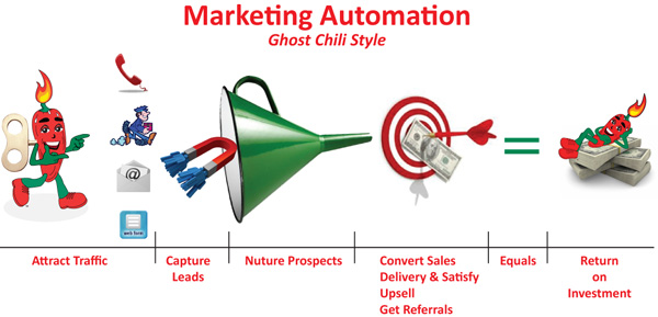 Ghost Chili Promotions Automated Marketing