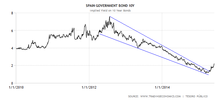 spain-government-bond-yield-1.png
