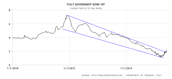 italy-government-bond-yield.png