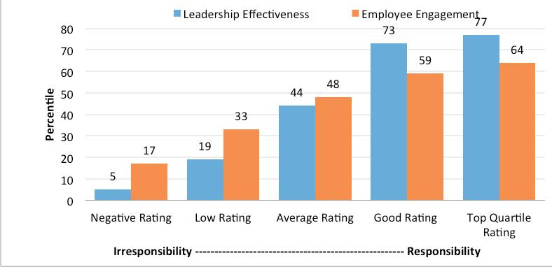 Folkman's Irresponsibility graph