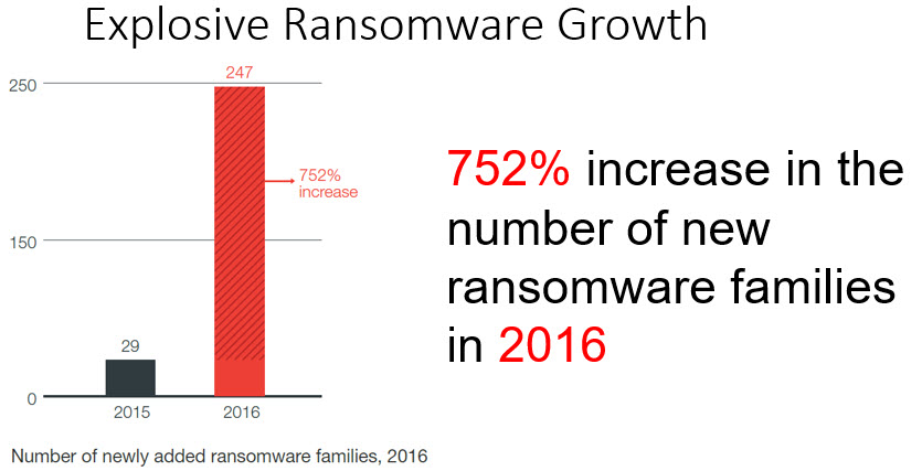 Explosive Ransomware Growth