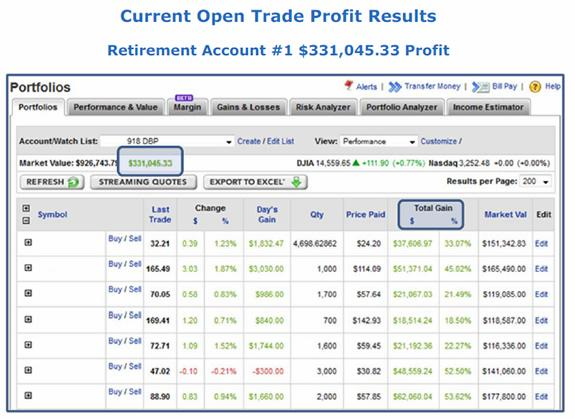 Open Trade Profit Results
