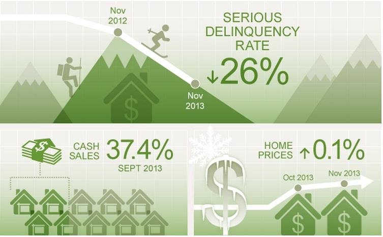 US Housing Updatejpg