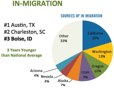 Boise in-migration