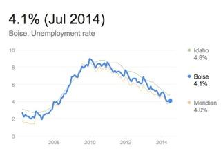 Boise Unemployment.jpeg