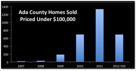 Boise Homes Sold under 100k.jpg