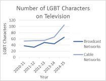 Number of  LGBT Characters.jpg