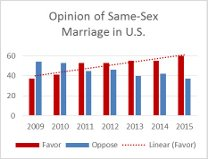 Opinion of  SS Marriage.aspx