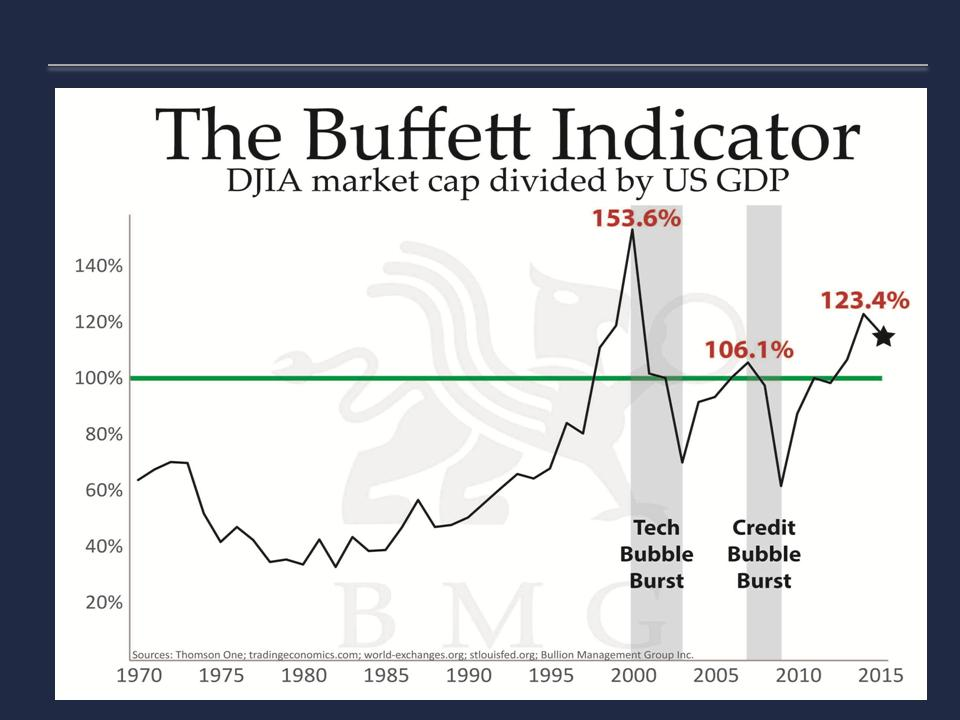 The Buffett Indicator