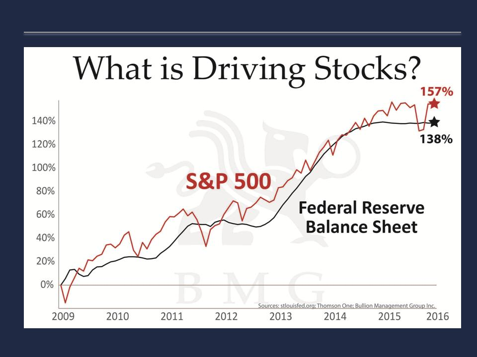 What is Driving Stocks?