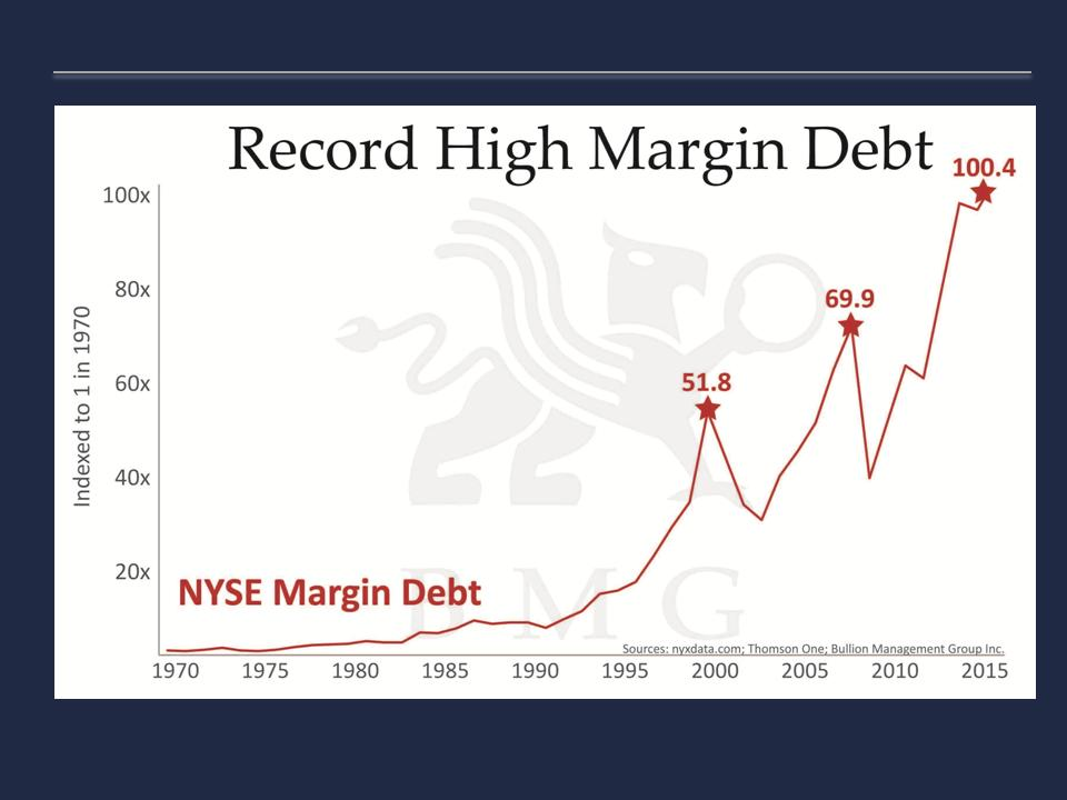 Record High Margin Debt