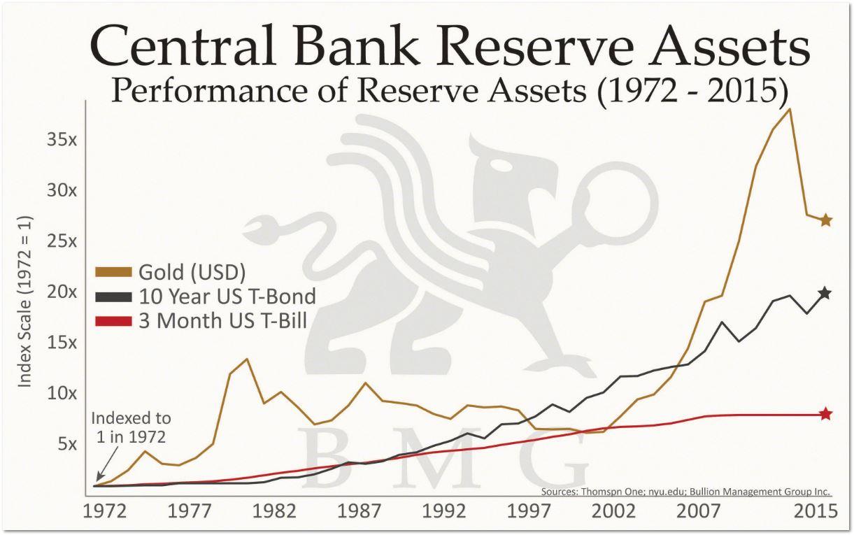 Central Bank Reserve Assets